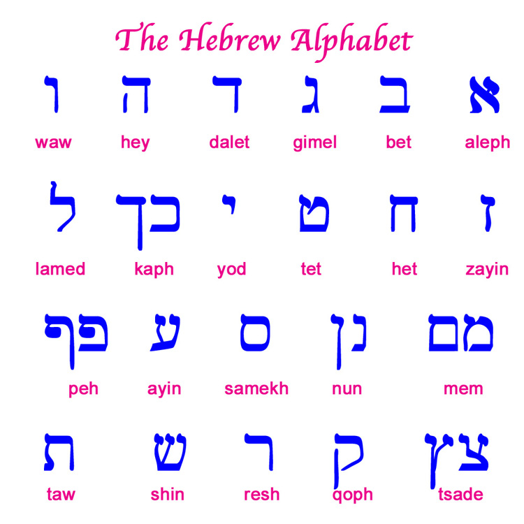 how to write hebrew alphabet If you'r planning to write hebrew - cursive everybody writes in cursive and unlike english, there is no such thing as capital letters in hebrew, so the 'pri.